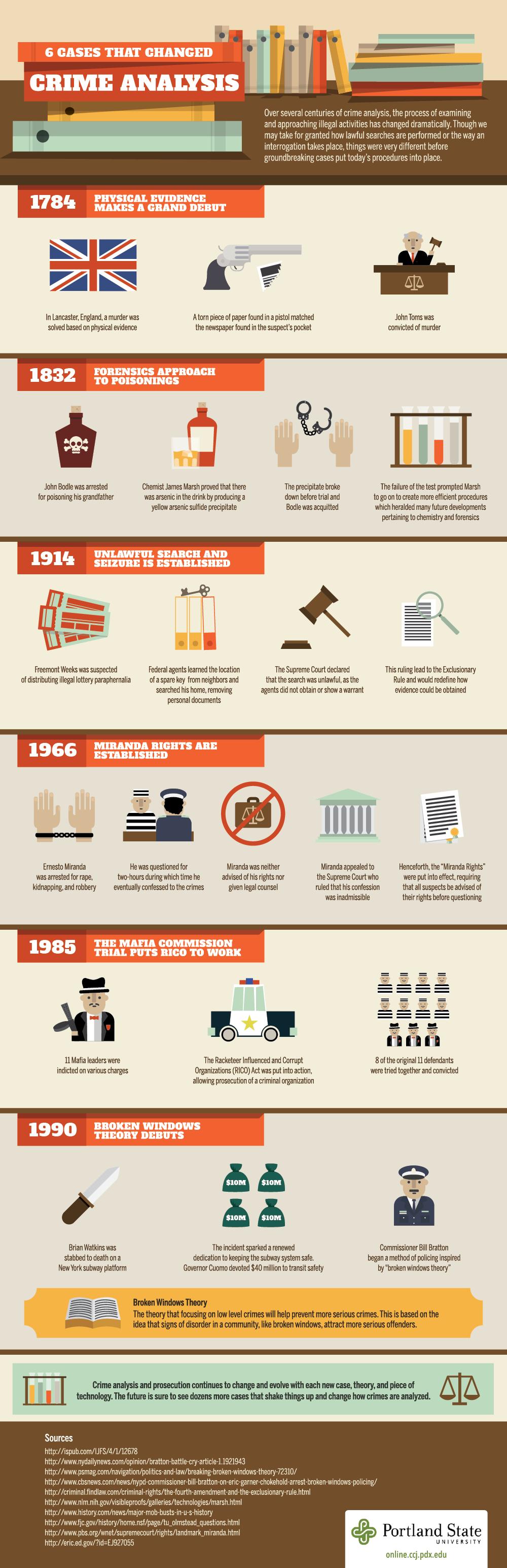 crime analysis infographic